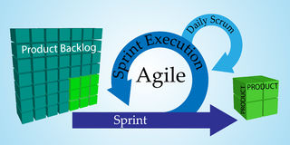 Concept of Scrum Development Life cycle and Agile Methodology Royalty Free Stock Images
