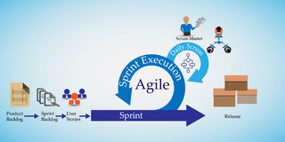 Concept of Scrum Development Life cycle and Agile Methodology. Each change go through different phases and Release Royalty Free Stock Image