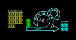 Concept of Scrum Development Life cycle and Agile Methodology. Each change go through different phases and Release on black background Stock Photos