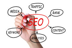 Concept about SEO Stock Image