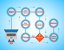 Concept of Software Development Life cycle and Agile Methodology, Royalty Free Stock Photos