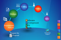 Concept of Software Development Life cycle Stock Image