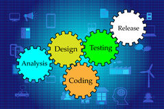 Concept of Software development lifecycle Royalty Free Stock Photo