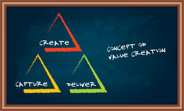 The concept of value creation Royalty Free Stock Photos