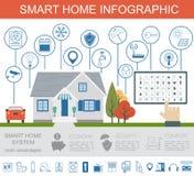 Concept van het Eco het vriendschappelijke slimme huis Het Malplaatje van Infographic Vlak varkenskot Stock Foto