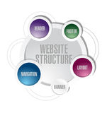 Conception d'illustration de diagramme de structure de site Web Photos libres de droits