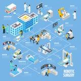 Conception isométrique d'organigramme de chirurgie robotique illustration de vecteur
