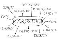 Concepto abstracto de Microstock stock de ilustración