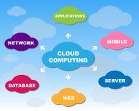 Concepto computacional de la nube libre illustration