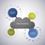 Concepto computacional de la nube con los iconos Fotografía de archivo