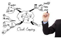 Concepto computacional de la nube del drenaje de la mano foto de archivo libre de regalías