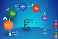 Concepto de ciclo de vida de desarrollo de programas Imagen de archivo