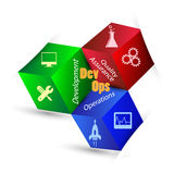 Concepto de DevOps Imagen de archivo libre de regalías