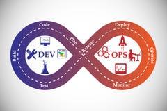 Concepto de DevOps Foto de archivo