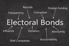 Concepto de enlaces electorales y de sus efectos sobre las políticas de la India escritas en la pizarra stock de ilustración