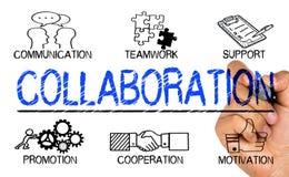 Concepto de la colaboración fotos de archivo