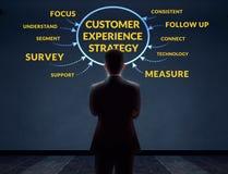 Concepto de la estrategia de la experiencia del cliente Hombre de negocios borroso en el CCB fotos de archivo