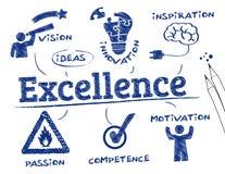Concepto de la excelencia stock de ilustración