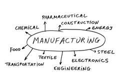 Concepto de la fabricación Fotografía de archivo libre de regalías