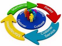 Concepto de la gerencia del cliente ilustración del vector