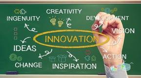 Concepto de la innovación del negocio con la mano Foto de archivo libre de regalías