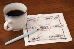 Concepto de la organización y del desarrollo Foto de archivo libre de regalías