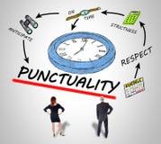Concepto de la puntualidad Imagen de archivo
