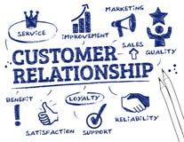 Concepto de la relación del cliente