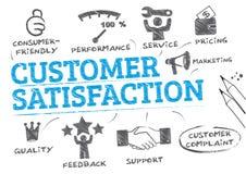 Concepto de la satisfacción del cliente stock de ilustración