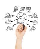 Concepto de la tecnología de la nube del hogar del dibujo de la mano Foto de archivo