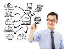 Concepto de la tecnología de la nube del hogar del dibujo del hombre de negocios foto de archivo libre de regalías