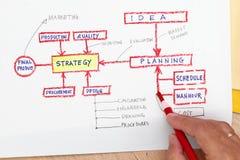 Concepto de las hojas de operación (planning) de producción Imagen de archivo