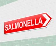 Concepto de las salmonelas. Fotos de archivo libres de regalías