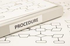 Concepto de proceso del procedimiento para la instrucción de trabajo imagenes de archivo