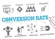 Concepto del índice de conversión stock de ilustración