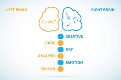 Concepto del cerebro, vector Imagenes de archivo