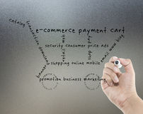 Concepto del comercio electrónico fotografía de archivo libre de regalías