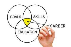 Concepto del diagrama de la educación de las habilidades de las metas de la carrera fotografía de archivo