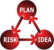 Concepto del Idea-Plan-Riesgo Fotografía de archivo