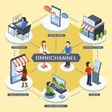 concepto del márketing del Omni-canal ilustración del vector