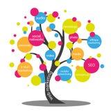 Concepto del márketing del web Foto de archivo libre de regalías