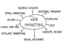 Concepto del márketing del web Imagen de archivo