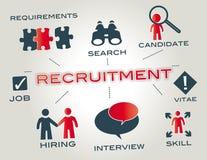 Concepto del reclutamiento
