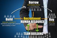 Concepto del recurso humano del reclutamiento Fotos de archivo