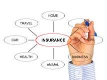 Concepto del seguro. Fotos de archivo