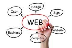 Concepto del Web Imagenes de archivo