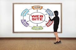 Concepto del Web site del dibujo Fotos de archivo