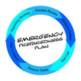 Concepto garabateado plan del círculo de la palabra del estado de preparación de la emergencia Imagen de archivo libre de regalías