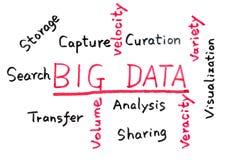 Concepto grande de los datos Foto de archivo libre de regalías