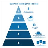 Concepto infographic piramidal de la inteligencia empresarial con cinco capas Imagen de archivo